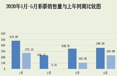 5月份全國共銷售彩票292.22億元