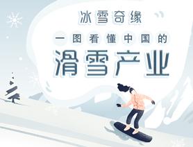 冰雪奇緣 一圖看懂中國的滑雪産業