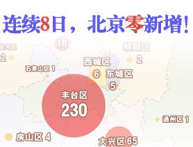 連續8日,北京零新增!