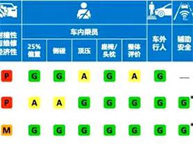 數看最新中國保險汽車安全指數