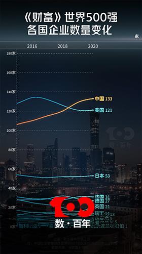 大数据:世界各国GDP排名 & 世界500强