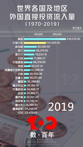 """【數·百年】中國市場一直有""""強大引力"""""""
