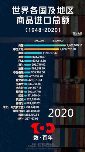 【數·百年】擴大進口 堅持開放中國市場