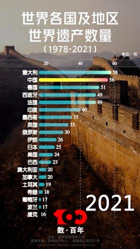 【數·百年】守護世遺瑰寶 貢獻中國力量