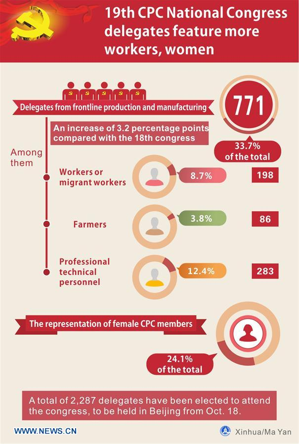 CHINA-CPC NATIONAL CONGRESS-DELEGATES (CN)
