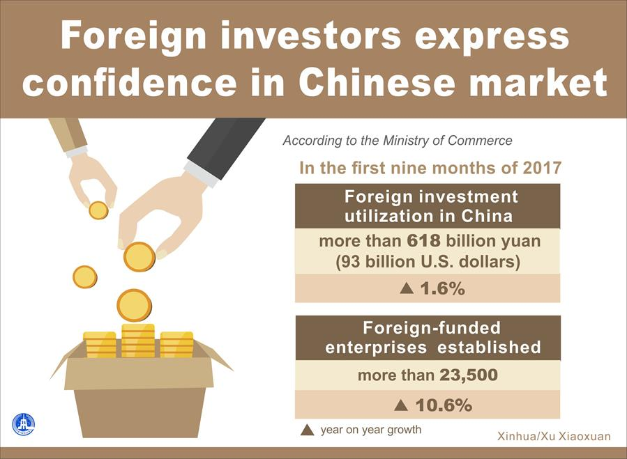 [GRAPHICS]CHINESE MARKET-FOREIGN INVESTORS-CONFIDENCE