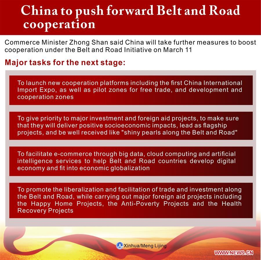 (TWO SESSIONS)CHINA-BELT AND ROAD COOPERATION-MAJOR TASKS (CN)