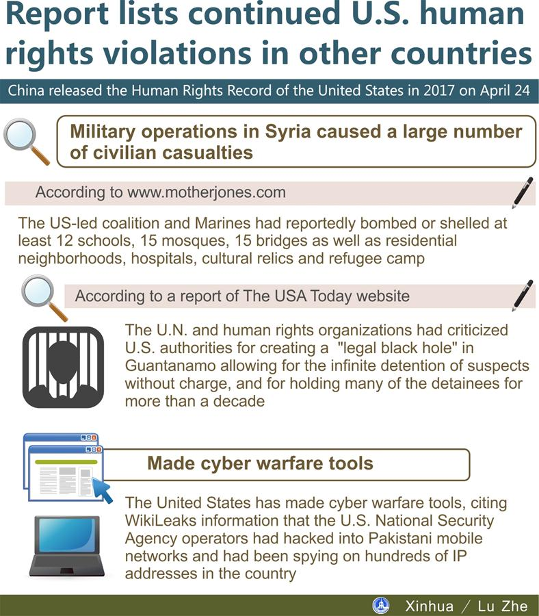 Report lists continued U S  human rights violations in other