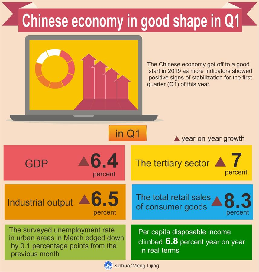 Xinhua Headlines: Chinese economy in good shape in Q1