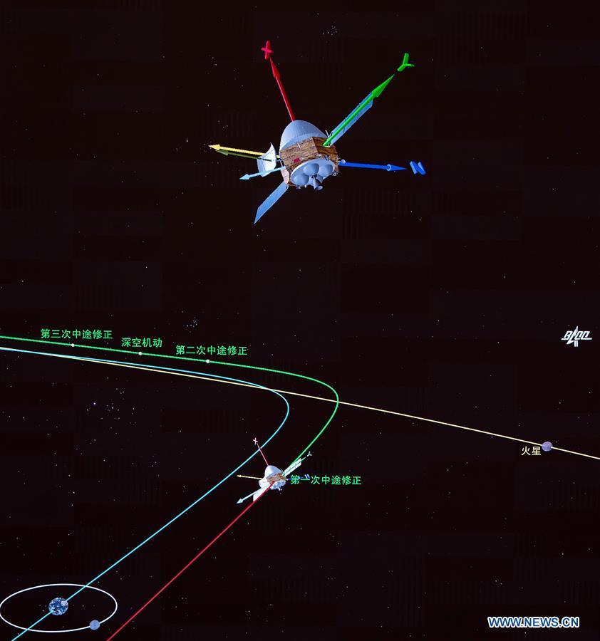 (EyesonSci) CHINA-MARS PROBE-TIANWEN-1-ORBITAL CORRECTION (CN)
