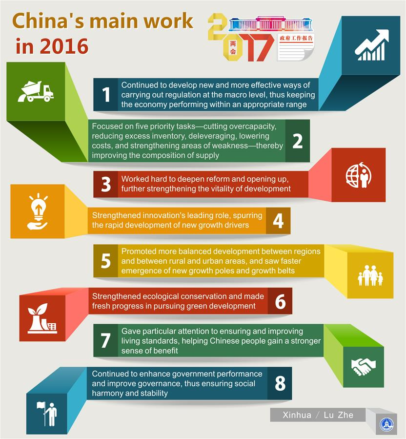 (TWO SESSIONS)[GRAPHICS]CHINA-MAIN WORK IN 2016-NATIONAL PEOPLE'S CONGRESS (CN)