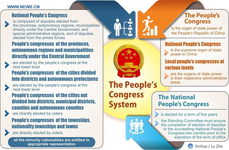 (TWO SESSIONS)[GRAPHICS]CHINA-NATIONAL PEOPLE'S CONGRESS (CN)