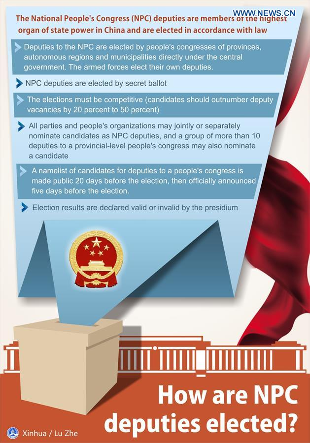 (TWO SESSIONS)[GRAPHICS]CHINA-NATIONAL PEOPLE'S CONGRESS-DEPUTIES (CN)