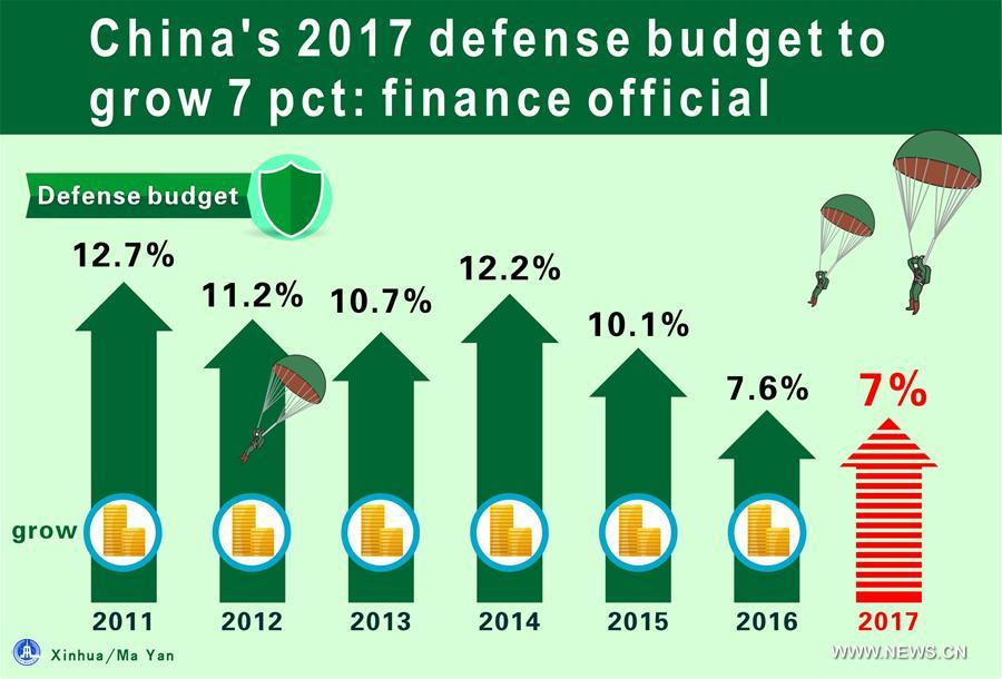 Graphics shows China's 2017 defense spending is budgeted to grow 7 percent. The figures can be found in a draft national budget for 2017, which has been submitted to the current annual session of the National People's Congress (NPC). (Xinhua/Ma Yan)