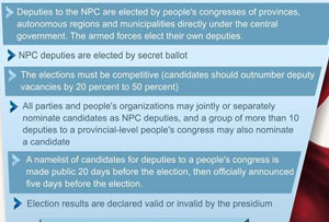 Graphics: How deputies of China's NPC are elected
