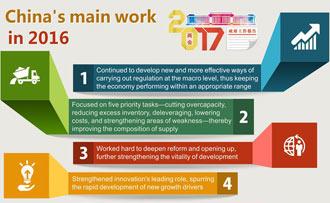 Graphics: China's main work in 2016