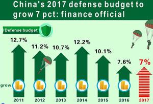 Graphics: China's 2017 defense spending