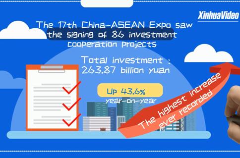 Big data of China-ASEAN Expo