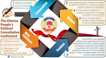 Graphics: profile of Chinese People's Political Consultative Conference