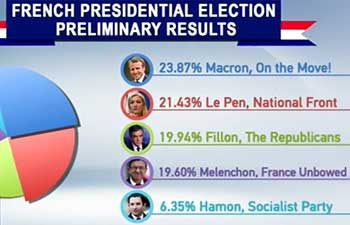 How will the French election change France and the Eurozone economic landscape?