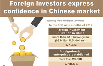 Graphics: foreign investors express confidence in Chinese market