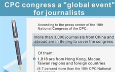 Graphics: over 3000 journalists from China and abroad to cover CPC congress
