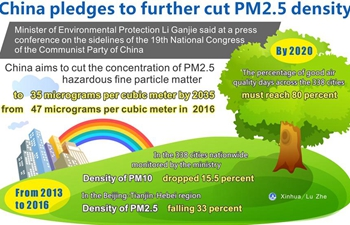 Graphics: China pledges to further cut PM2.5 density