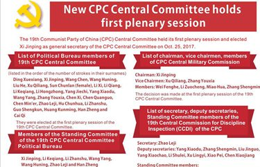 Graphics: 19th CPC Central Committee holds first plenary session