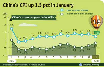 China's CPI up 1.5 pct in January