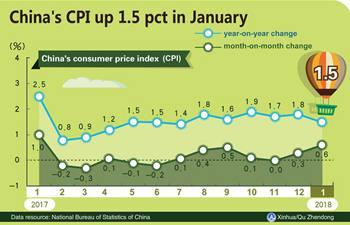 China's CPI up 1.5 pct in January