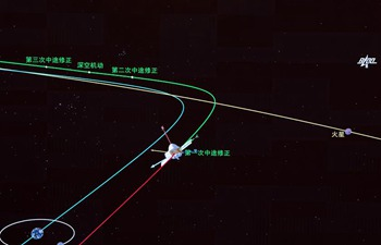 China's Mars probe completes first orbital correction