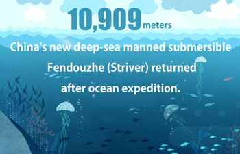 Graphics: China's new deep-sea manned submersible Fendouzhe returns after ocean expedition