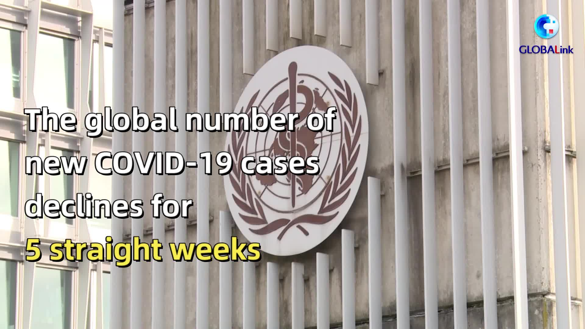 GLOBALink| Global new COVID-19 cases decline for 5 straight weeks, almost halved