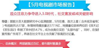 【圖解新聞】5月電視劇市場報告