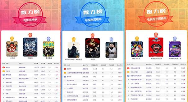 一周娛樂排行播報 《悟空傳》榮登榜單首位