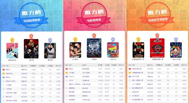 【數力榜】一周娛樂排行播報 《極限挑戰3》領跑綜藝