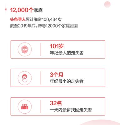 """今日头条发布2019年度数据报告,90后最爱搜索""""剁椒鱼头的做法"""""""