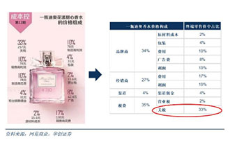 我国将从今年7月1日起进一步降低日用消费品进口关税