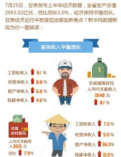 数读陇原:甘肃上半年居民收入平稳增长