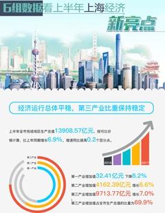 上海上半年经济运行平稳 企业效益明显改善