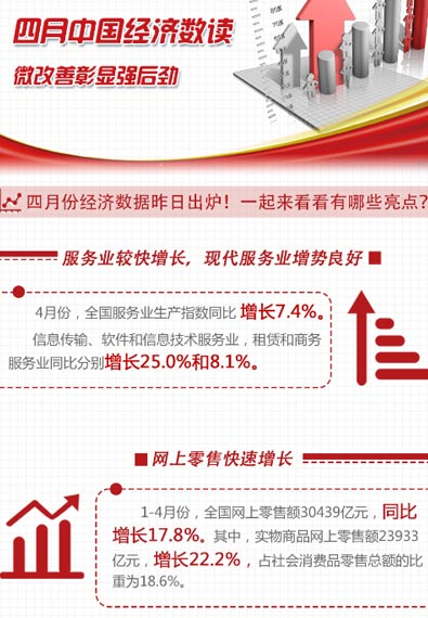 四月中國經濟數讀:微改善彰顯強後勁