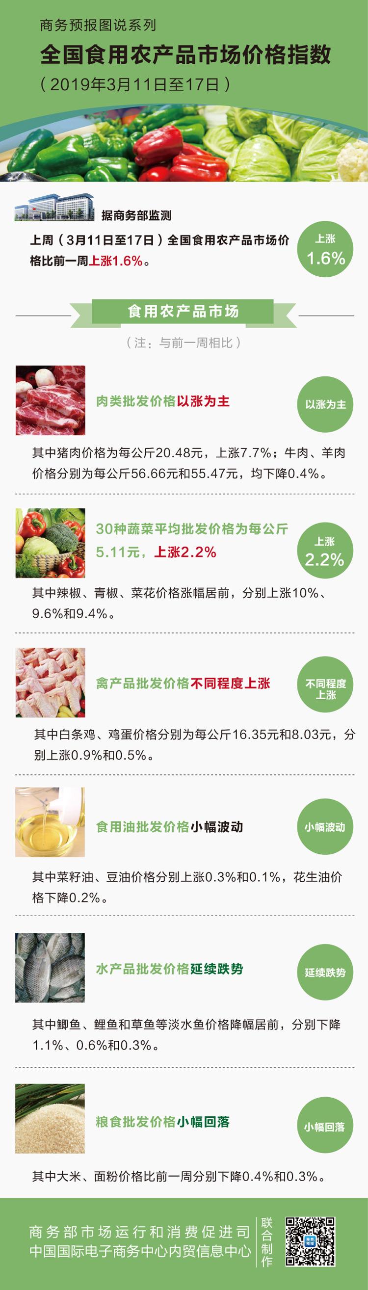 上周食用农产品价格继续回升 生产资料价格小幅上涨