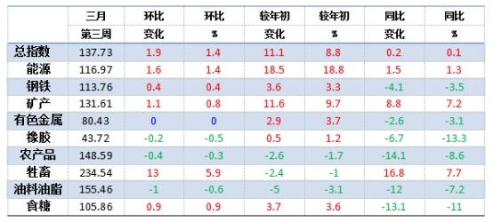 三月第三周中国大宗商品价格指数137.73点 涨幅1.4%