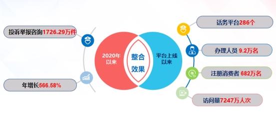 2020年12315受理投诉举报2130.32万件 生鲜食品、网上订餐问题突