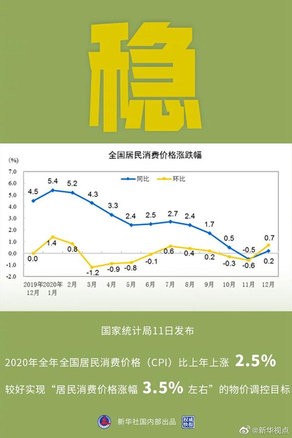国家统计局:2020年CPI同比上涨2.5%