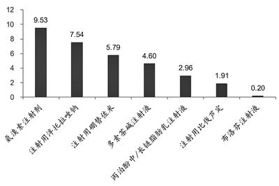 第四批国家药品集采开标 平均降价52%
