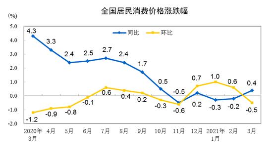 2021年3月份居民消费价格同比上涨0.4%