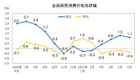 数据:今年6月CPI同比上涨1.1% 环比下降0.4%