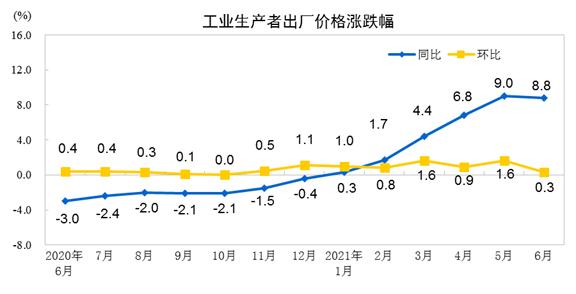 国家统计局:6月PPI同比上涨8.8% 环比上涨0.3%