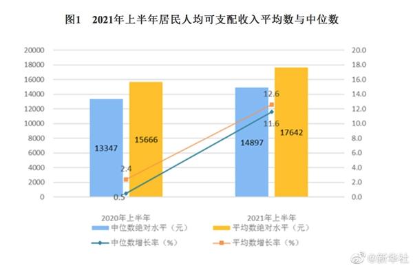 国家统计局:上半年全国居民人均可支配收入17642元